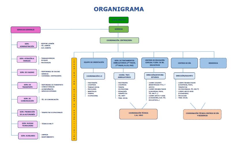 Organigrama Asociación AMENCER - Aspace